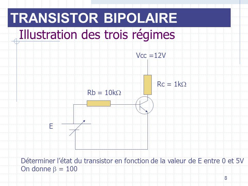 8 Illustration des trois régimes Vcc =12V E Rb = 10k Rc = 1k Déterminer létat du transistor en fonction de la valeur de E entre 0 et 5V On donne = 100