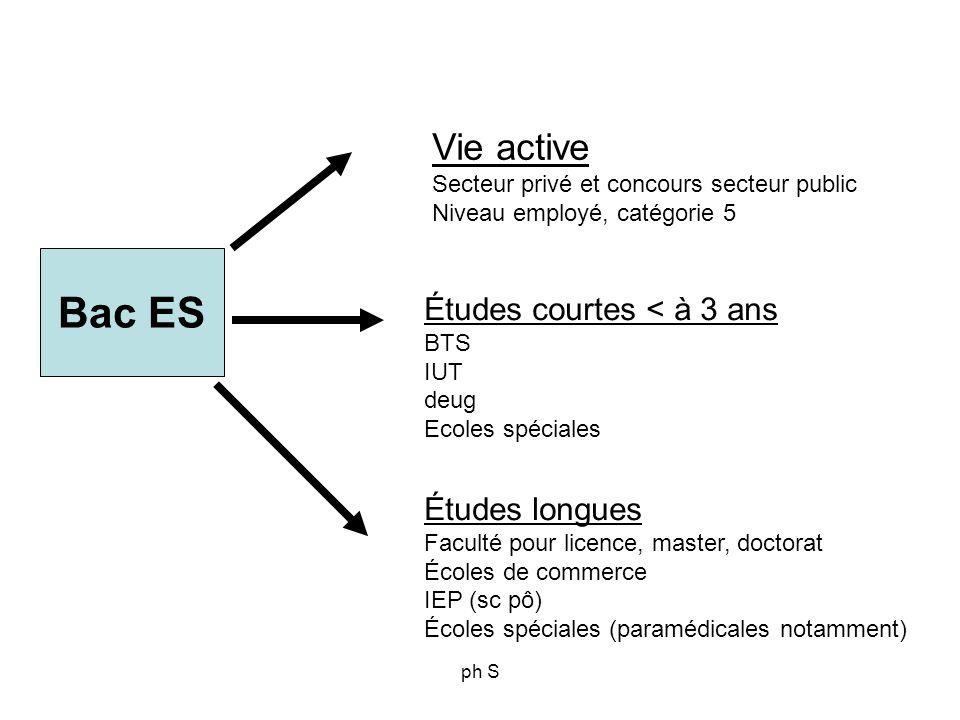 ph S Bac ES Vie active Secteur privé et concours secteur public Niveau employé, catégorie 5 Études courtes < à 3 ans BTS IUT deug Ecoles spéciales Étu