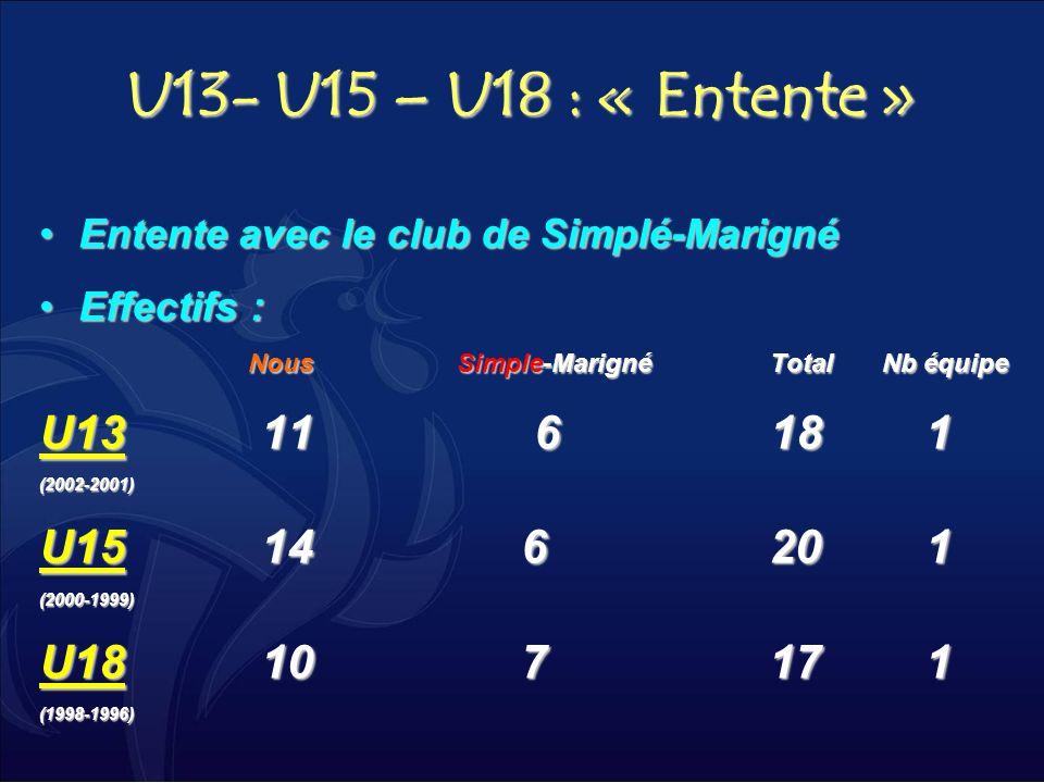 U13- U15 – U18 : « Entente » Entente avec le club de Simplé-MarignéEntente avec le club de Simplé-Marigné Effectifs :Effectifs : Nous Simple-Marigné T