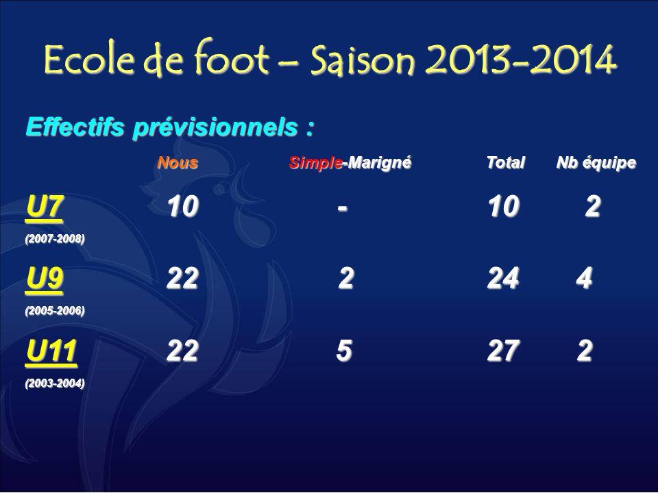 Ecole de foot – Saison 2013-2014 Effectifs prévisionnels : Nous Simple-Marigné Total Nb équipe U7 10 -10 2 (2007-2008) U9 22 224 4 (2005-2006) U11 22