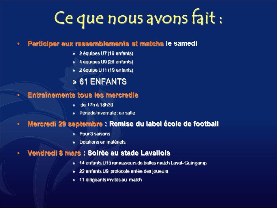 Ce que nous avons fait : Participer aux rassemblements et matchsParticiper aux rassemblements et matchs le samedi »2 équipes U7 (16 enfants) »4 équipe