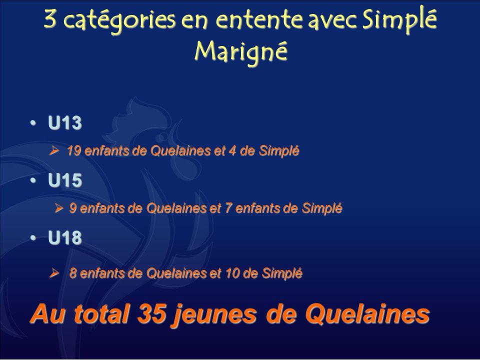 3 catégories en entente avec Simplé Marigné U13U13 19 enfants de Quelaines et 4 de Simplé 19 enfants de Quelaines et 4 de Simplé U15U15 9 enfants de Q