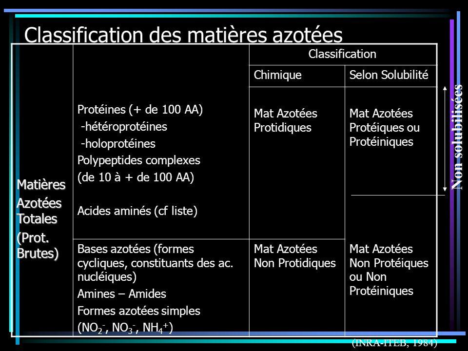 Classification des matières azotées Matières Azotées Totales (Prot. Brutes) Protéines (+ de 100 AA) -hétéroprotéines -holoprotéines Polypeptides compl