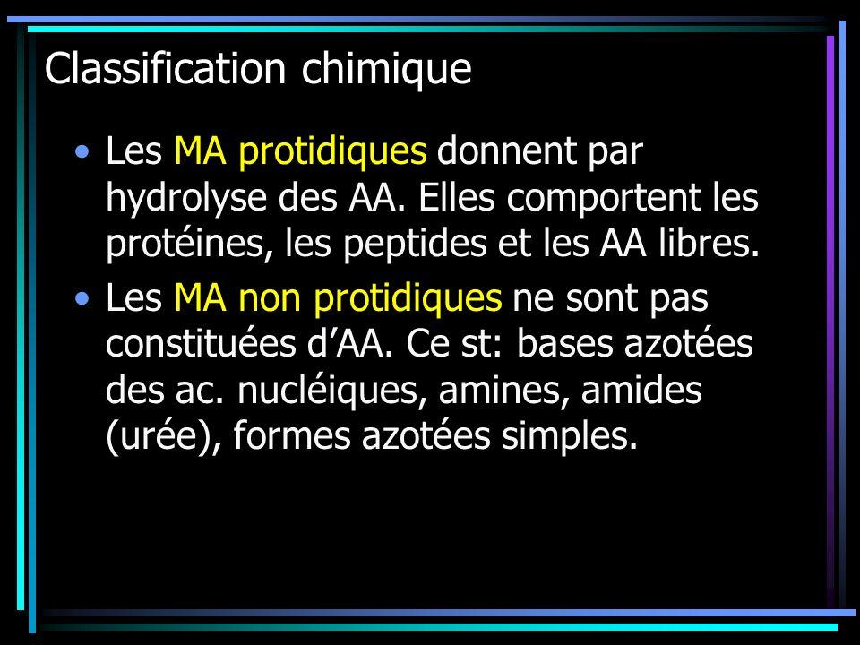 Classification chimique Les MA protidiques donnent par hydrolyse des AA. Elles comportent les protéines, les peptides et les AA libres. Les MA non pro