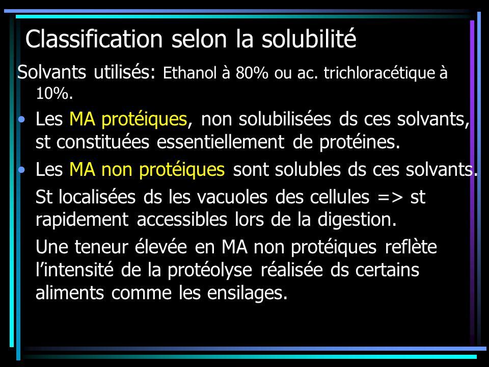 Classification selon la solubilité Solvants utilisés: Ethanol à 80% ou ac. trichloracétique à 10%. Les MA protéiques, non solubilisées ds ces solvants
