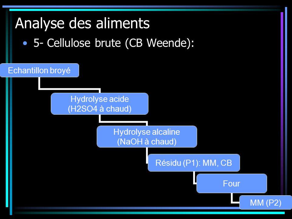 Analyse des aliments 5- Cellulose brute (CB Weende): Echantillon broyé Hydrolyse acide (H2SO4 à chaud) Hydrolyse alcaline (NaOH à chaud) Résidu (P1):