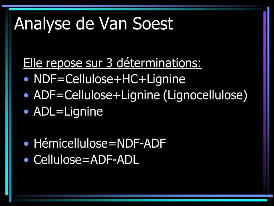 Analyse de Van Soest Elle repose sur 3 déterminations: NDF=Cellulose+HC+Lignine ADF=Cellulose+Lignine (Lignocellulose) ADL=Lignine Hémicellulose=NDF-A