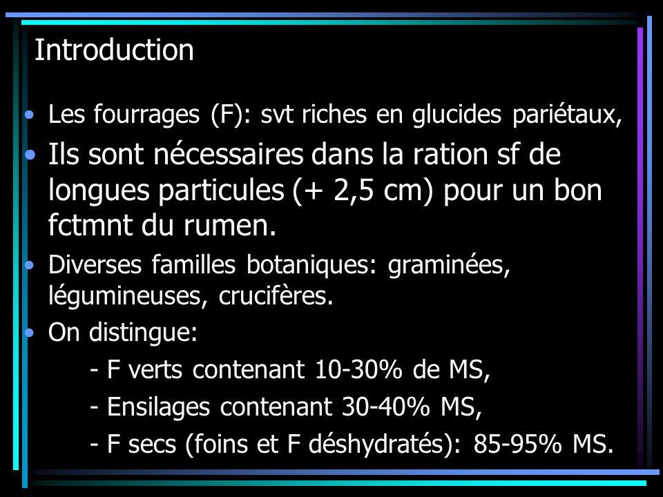 Introduction Les fourrages (F): svt riches en glucides pariétaux, Ils sont nécessaires dans la ration sf de longues particules (+ 2,5 cm) pour un bon