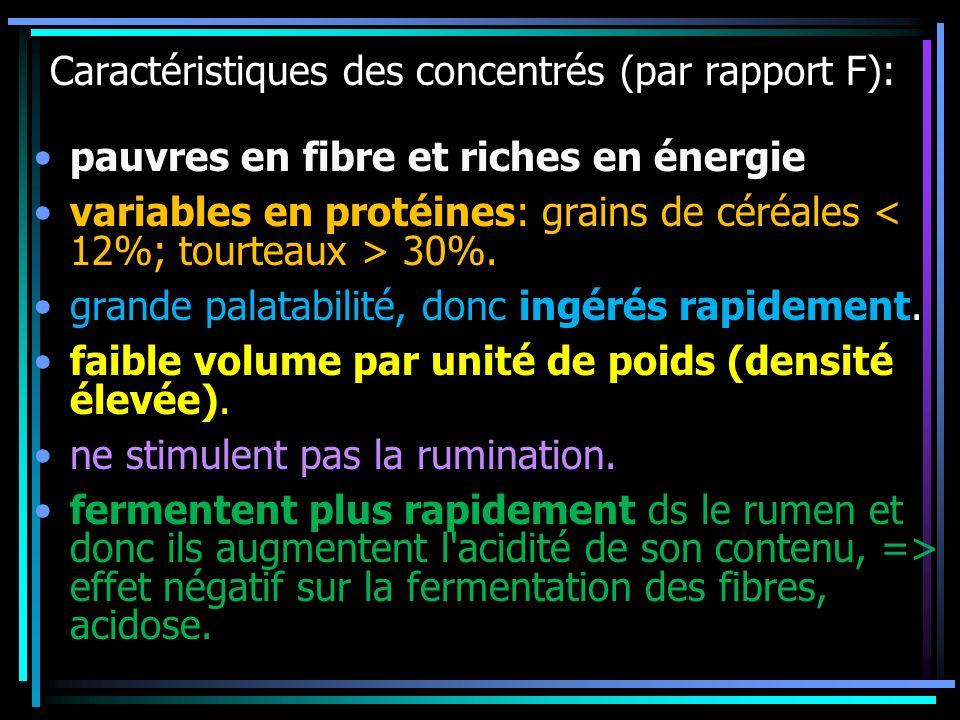 Caractéristiques des concentrés (par rapport F): pauvres en fibre et riches en énergie variables en protéines: grains de céréales 30%. grande palatabi
