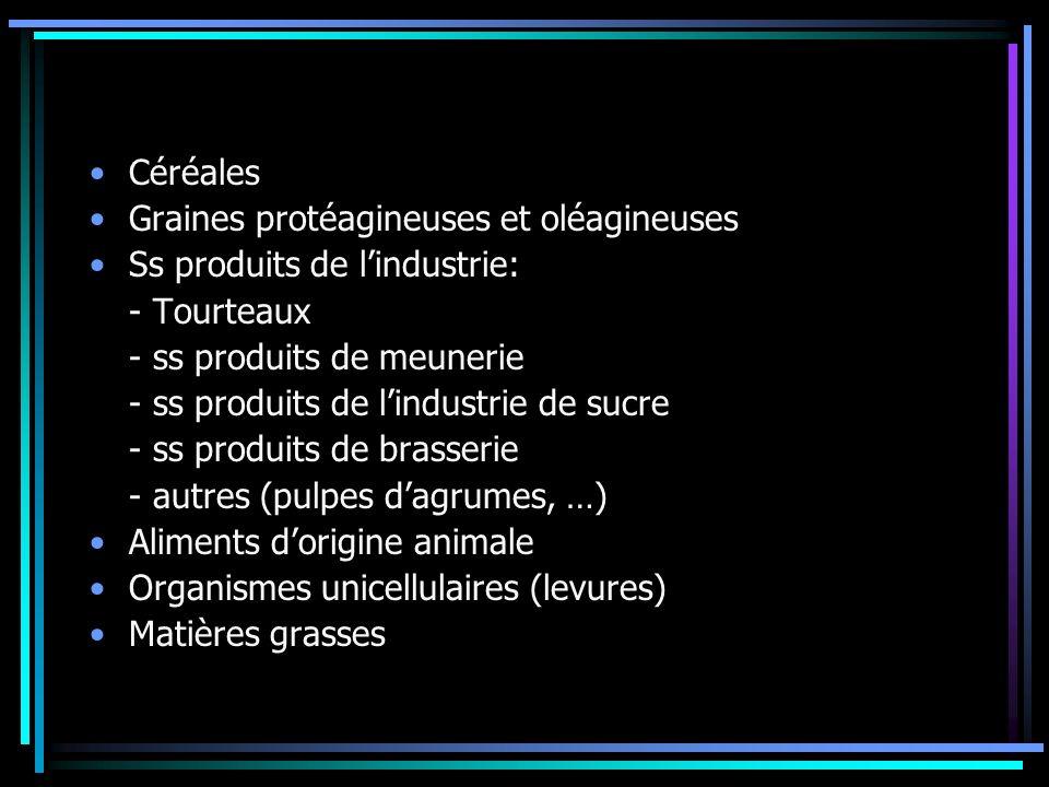 Céréales Graines protéagineuses et oléagineuses Ss produits de lindustrie: - Tourteaux - ss produits de meunerie - ss produits de lindustrie de sucre