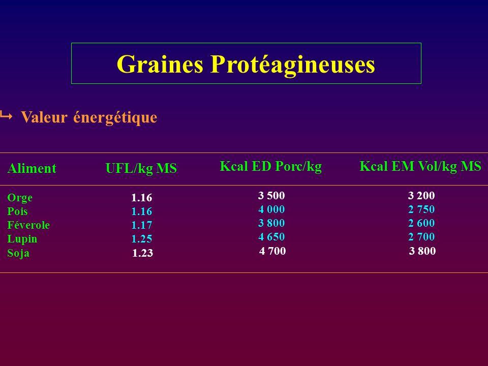 Graines Protéagineuses Valeur énergétique Aliment Orge Pois Féverole Lupin Soja UFL/kg MS 1.16 1.17 1.25 1.23 Kcal ED Porc/kg 3 500 4 000 3 800 4 650