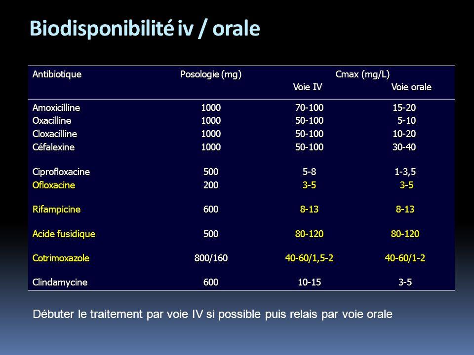 Biodisponibilité iv / orale Antibiotique Posologie (mg) Cmax (mg/L) Voie IV Voie orale AmoxicillineOxacillineCloxacillineCéfalexine100010001000100070-