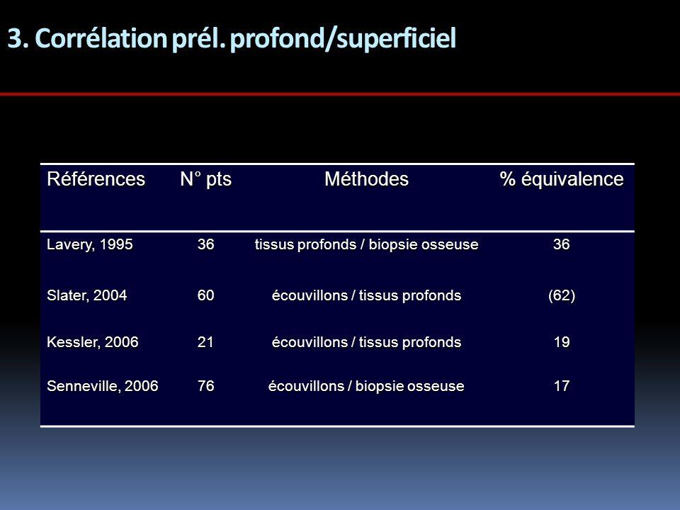 3. Corrélation prél. profond/superficiel Références N° pts Méthodes % équivalence Lavery, 1995 36 tissus profonds / biopsie osseuse 36 Slater, 2004 60