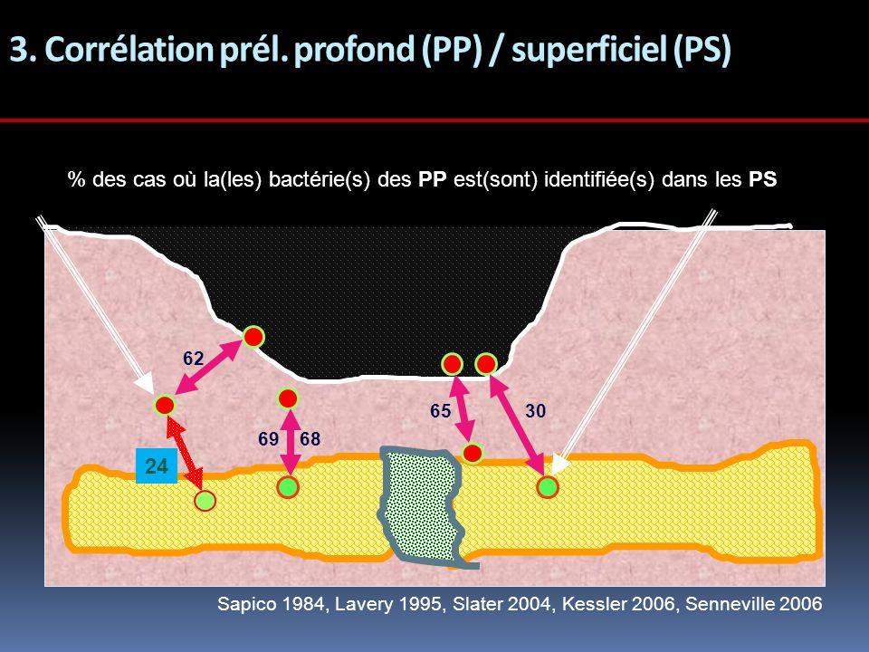 3. Corrélation prél. profond (PP) / superficiel (PS) 62 65 68 ??? Sapico 1984, Lavery 1995, Slater 2004, Kessler 2006, Senneville 2006 30 69 PPPS % de