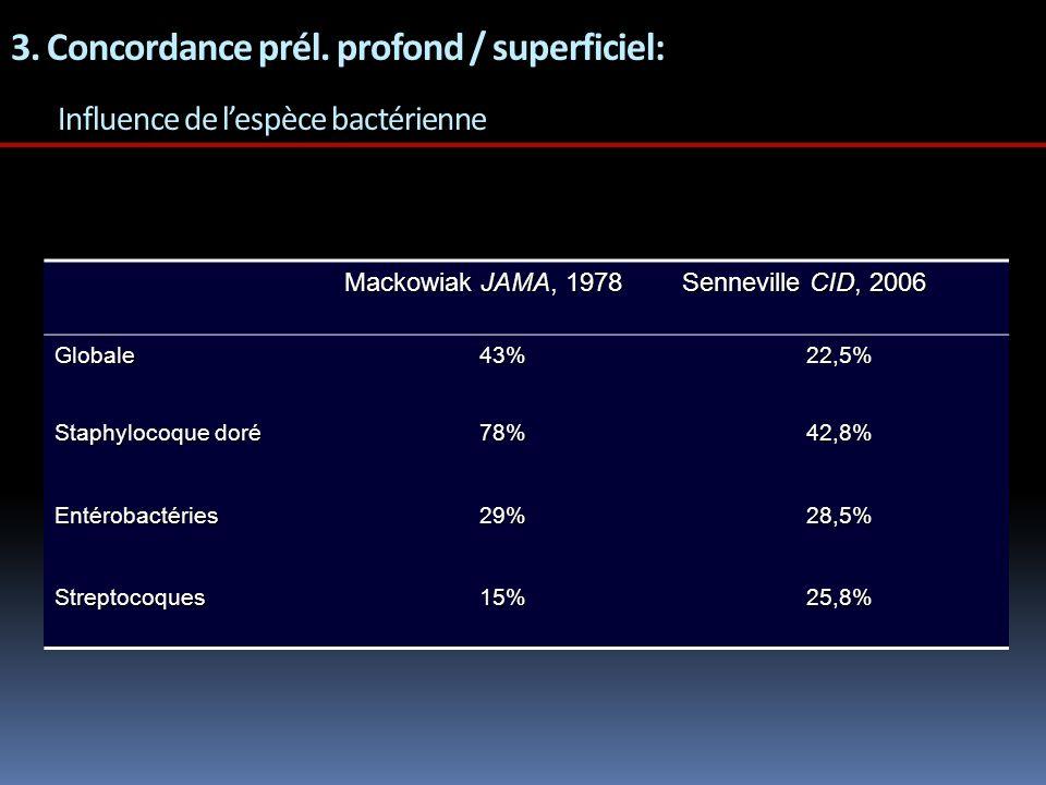 3. Concordance prél. profond / superficiel: Influence de lespèce bactérienne Mackowiak JAMA, 1978 Senneville CID, 2006 Globale43%22,5% Staphylocoque d