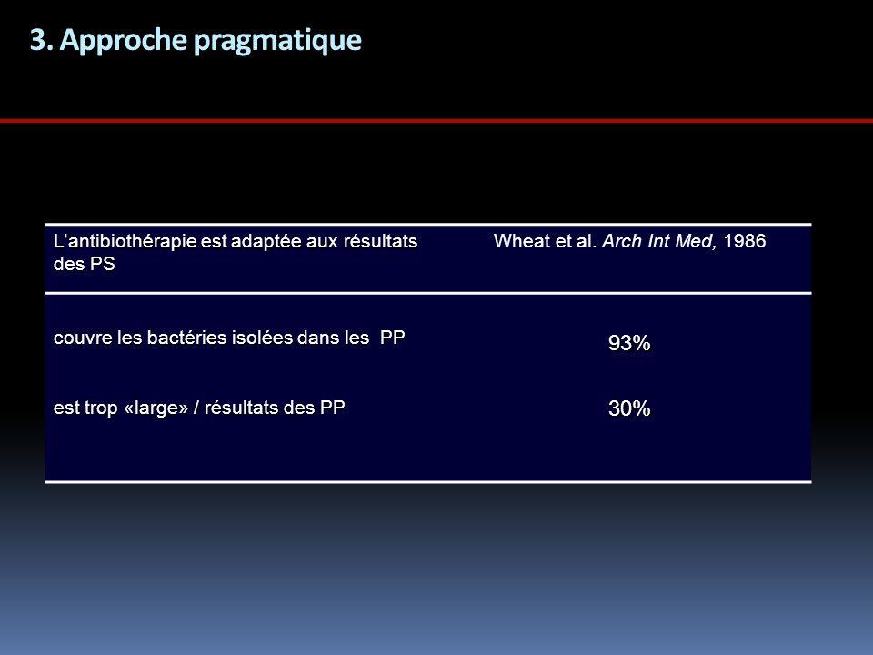 3. Approche pragmatique Lantibiothérapie est adaptée aux résultats des PS Wheat et al. Arch Int Med, 1986 couvre les bactéries isolées dans les PP 93%