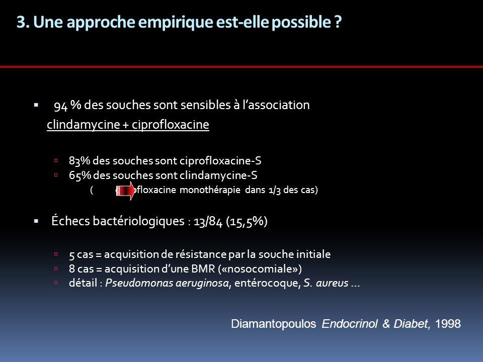 3. Une approche empirique est-elle possible ? 94 % des souches sont sensibles à lassociation clindamycine + ciprofloxacine 83% des souches sont ciprof