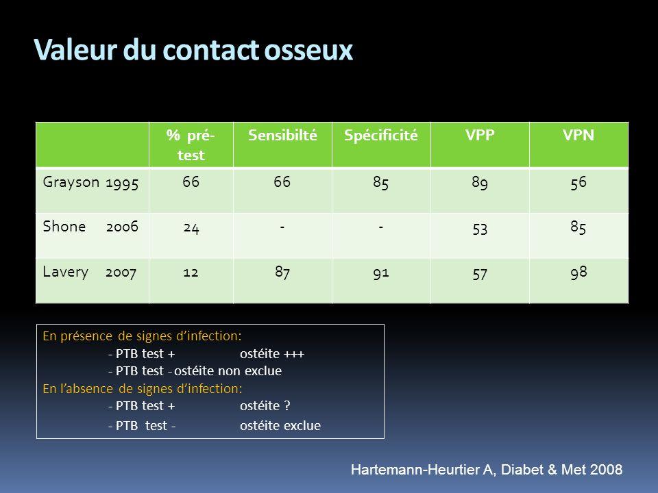 Valeur du contact osseux % pré- test SensibiltéSpécificitéVPPVPN Grayson 199566 858956 Shone 200624--5385 Lavery 20071287915798 En présence de signes