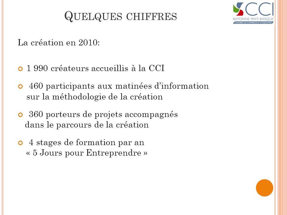 Q UELQUES CHIFFRES La création en 2010: 1 990 créateurs accueillis à la CCI 460 participants aux matinées dinformation sur la méthodologie de la créat