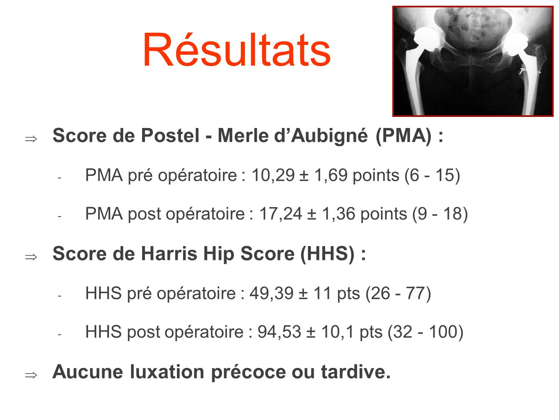 Résultats Score de Postel - Merle dAubigné (PMA) : - PMA pré opératoire : 10,29 ± 1,69 points (6 - 15) - PMA post opératoire : 17,24 ± 1,36 points (9