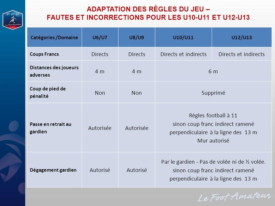 Catégories /DomaineU6/U7U8/U9U10/U11U12/U13 Coups Francs Directs Directs et indirects Distances des joueurs adverses 4 m 6 m Coup de pied de pénalité