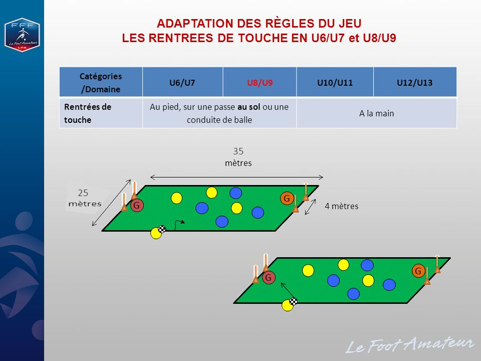 MODIFICATION DES EFFECTIFS DE PRATIQUE POUR LES U10-U11 ET U12-U13 Actuellement : - Football à 7 pour les U10-U11 - Football à 9 pour les U12-U13 Proposition : Football à 8 pour les U10-U11 et les U12-U13 (+ 4 remplaçants) Argumentaire : - Adéquation des espaces et des effectifs avec les capacités des enfants - Facilitation de lapprentissage du jeu A.G.