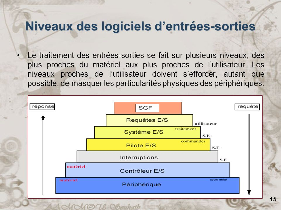 15 Niveaux des logiciels dentrées-sorties Le traitement des entrées-sorties se fait sur plusieurs niveaux, des plus proches du matériel aux plus proch