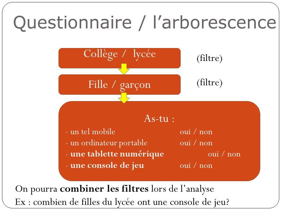Questionnaire / larborescence Collège / lycée Fille / garçon As-tu : - un tel mobile oui / non - un ordinateur portable oui / non - une tablette numér