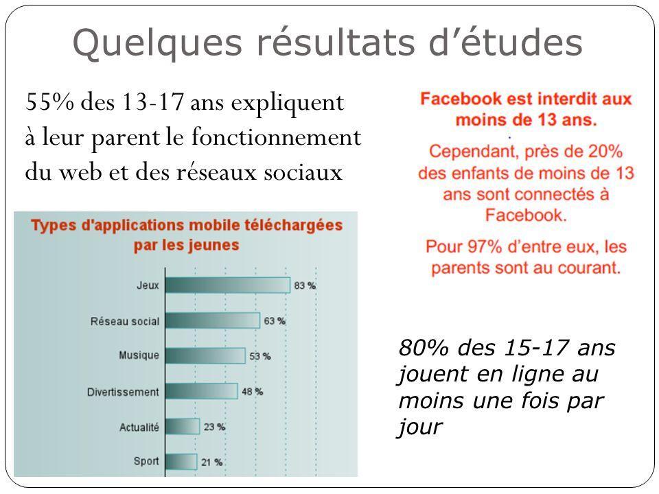 Quelques résultats détudes 55% des 13-17 ans expliquent à leur parent le fonctionnement du web et des réseaux sociaux 80% des 15-17 ans jouent en lign