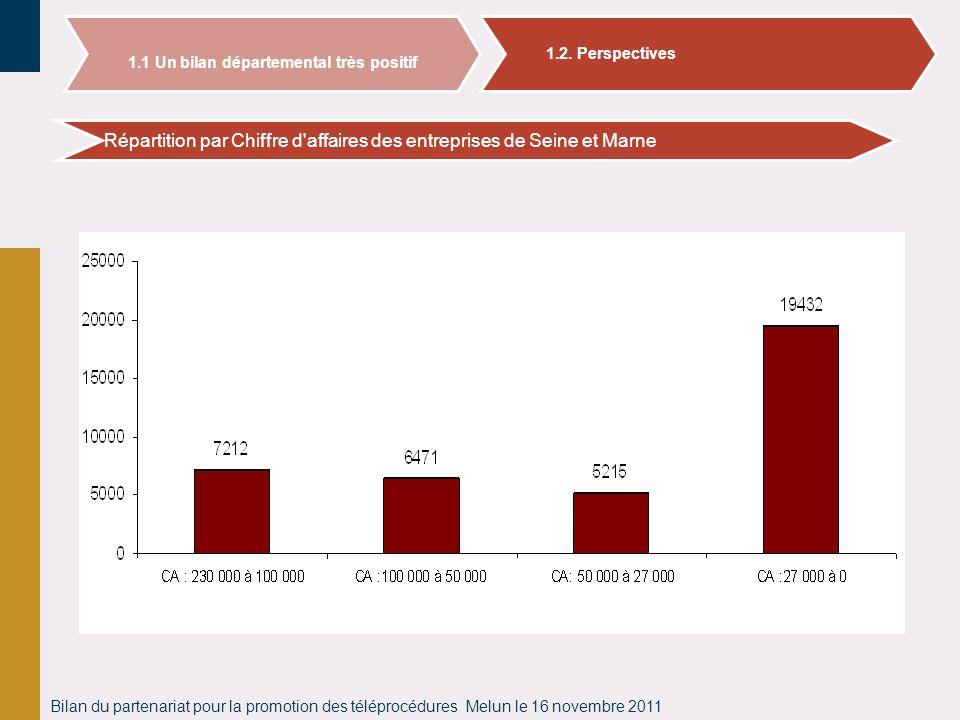 Bilan du partenariat pour la promotion des téléprocédures Melun le 16 novembre 2011 Répartition par Chiffre d'affaires des entreprises de Seine et Mar