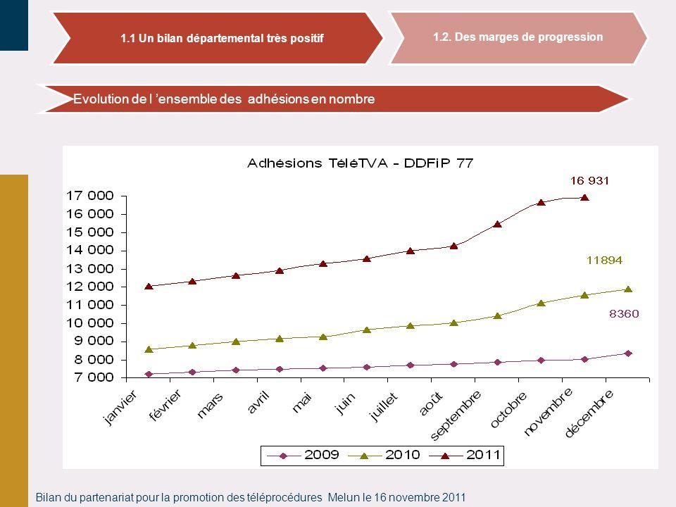 Bilan du partenariat pour la promotion des téléprocédures Melun le 16 novembre 2011 1.1 Un bilan départemental très positif 1.2. Des marges de progres