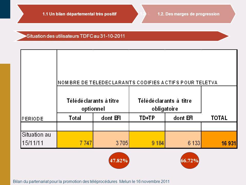 Bilan du partenariat pour la promotion des téléprocédures Melun le 16 novembre 2011 Situation des utilisateurs TDFC au 31-10-2011 1.2. L 1.1 Un bilan