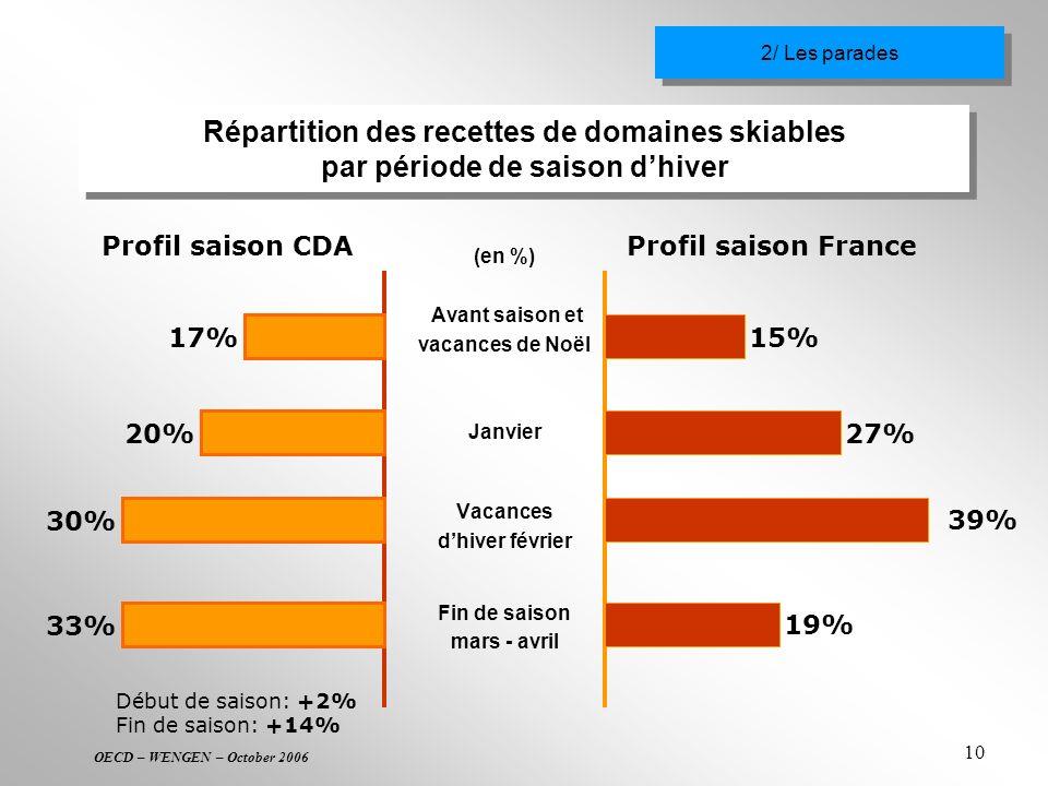 OECD – WENGEN – October 2006 10 Répartition des recettes de domaines skiables par période de saison dhiver 17% 20% 30% 33% Profil saison CDA (en %) Av