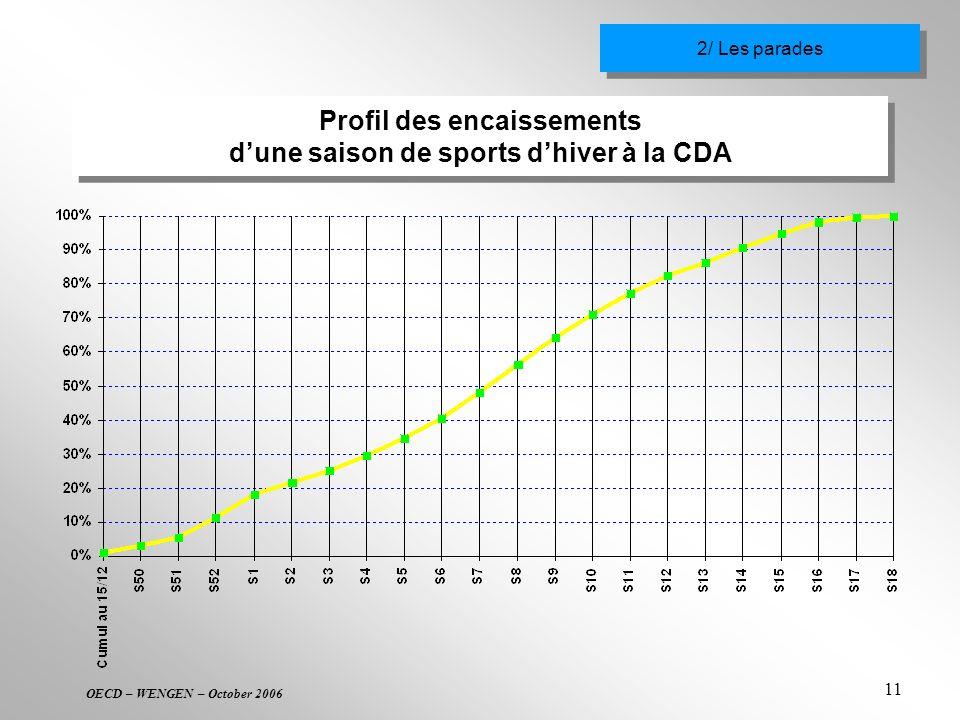 OECD – WENGEN – October 2006 11 Profil des encaissements dune saison de sports dhiver à la CDA 2/ Les parades