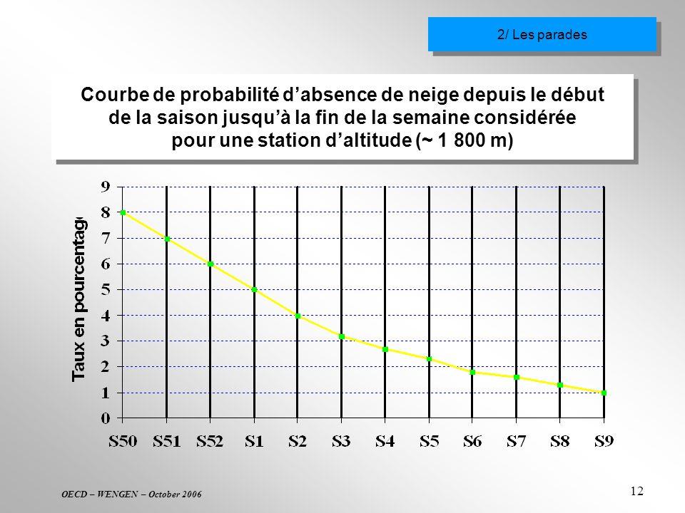 OECD – WENGEN – October 2006 12 Courbe de probabilité dabsence de neige depuis le début de la saison jusquà la fin de la semaine considérée pour une s