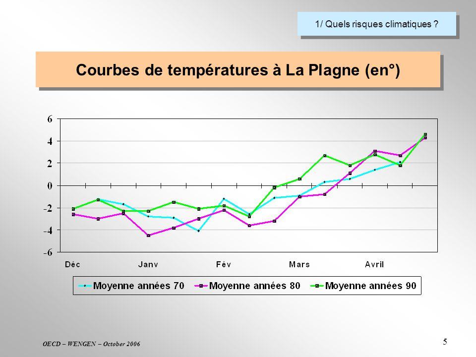 OECD – WENGEN – October 2006 5 Courbes de températures à La Plagne (en°) 1/ Quels risques climatiques ?