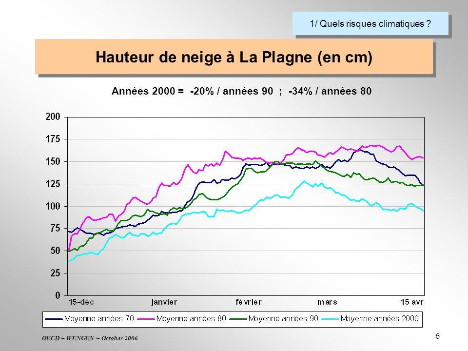 OECD – WENGEN – October 2006 6 Hauteur de neige à La Plagne (en cm) 1/ Quels risques climatiques ? Années 2000 = -20% / années 90 ; -34% / années 80