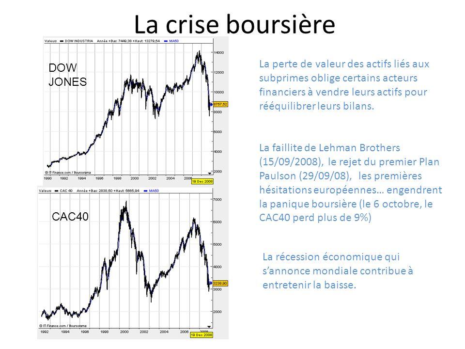 La crise boursière La faillite de Lehman Brothers (15/09/2008), le rejet du premier Plan Paulson (29/09/08), les premières hésitations européennes… en