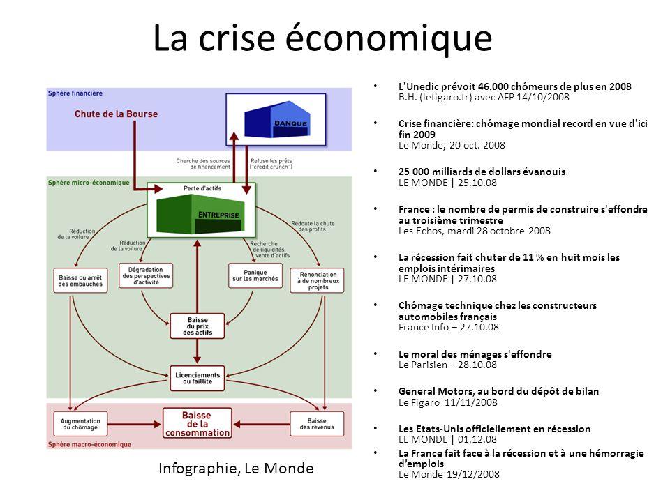 La crise économique Infographie, Le Monde L'Unedic prévoit 46.000 chômeurs de plus en 2008 B.H. (lefigaro.fr) avec AFP 14/10/2008 Crise financière: ch