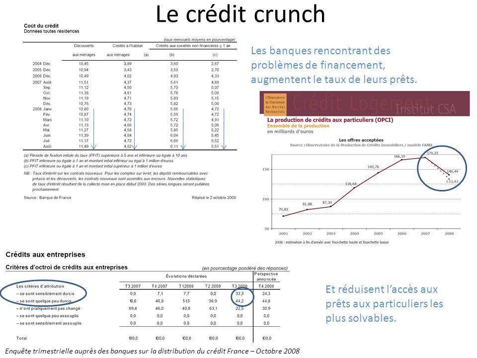 Le crédit crunch Les banques rencontrant des problèmes de financement, augmentent le taux de leurs prêts. Et réduisent laccès aux prêts aux particulie