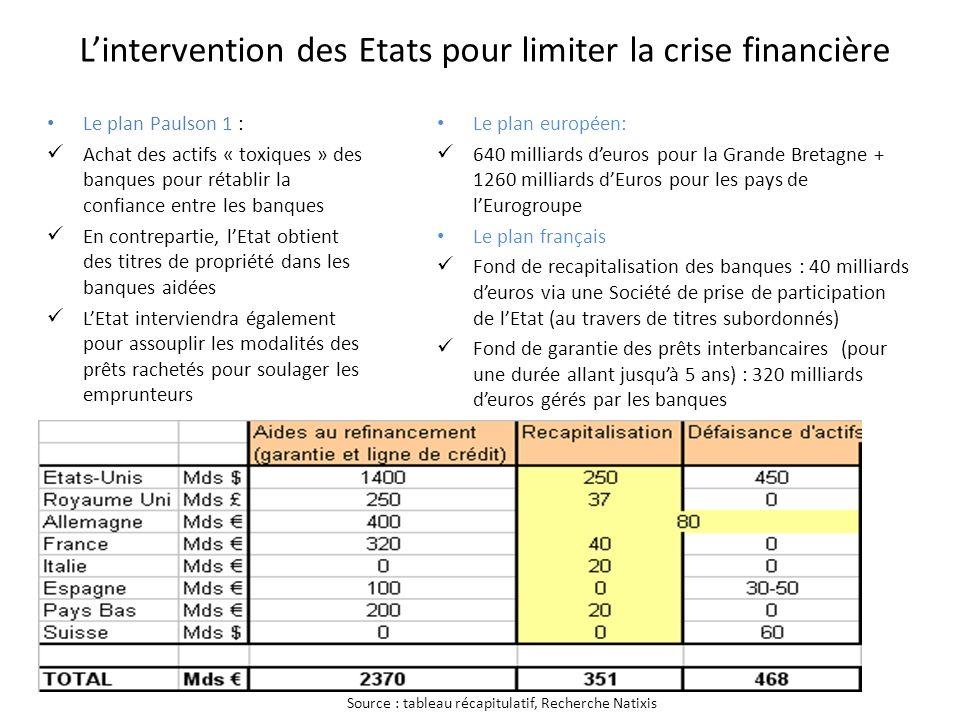 Lintervention des Etats pour limiter la crise financière Le plan Paulson 1 : Achat des actifs « toxiques » des banques pour rétablir la confiance entr