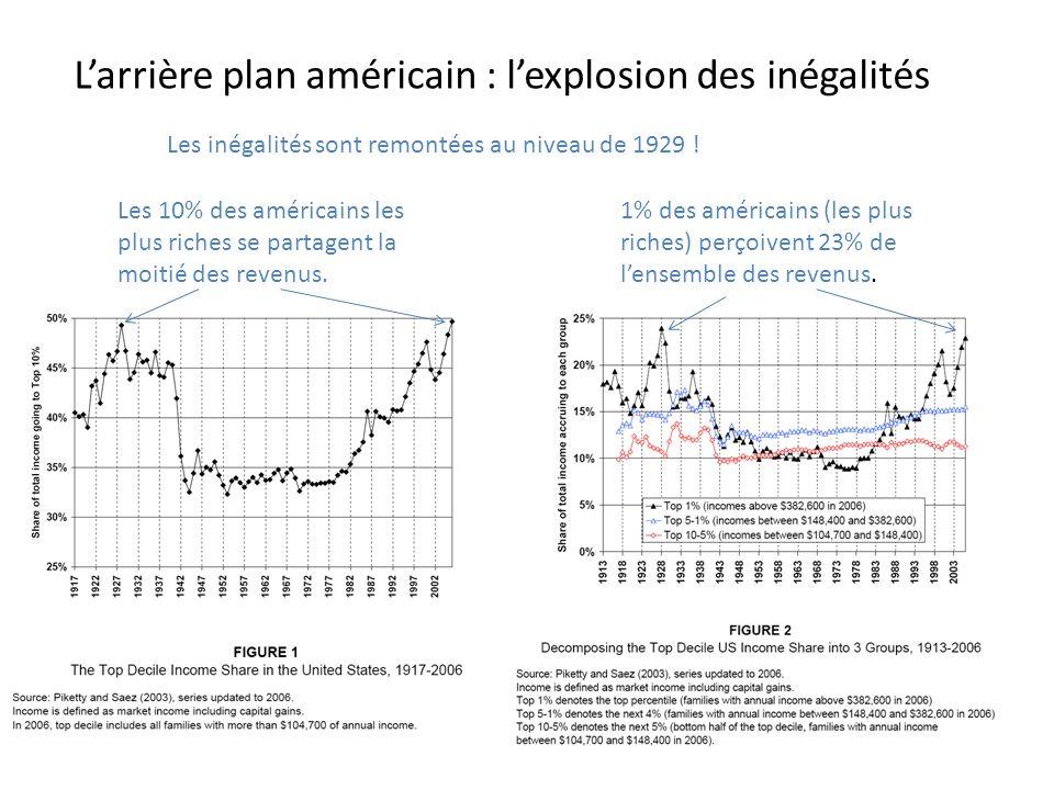 Larrière plan américain : lexplosion des inégalités Les inégalités sont remontées au niveau de 1929 ! Les 10% des américains les plus riches se partag