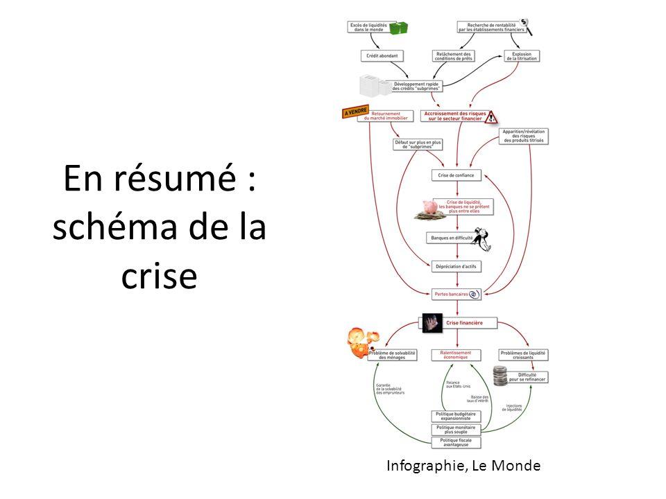 En résumé : schéma de la crise Infographie, Le Monde