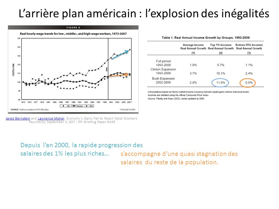 Larrière plan américain : lexplosion des inégalités Jared BernsteinJared Bernstein and Lawrence Mishel, Economy's Gains Fail to Reach Most Workers' Pa