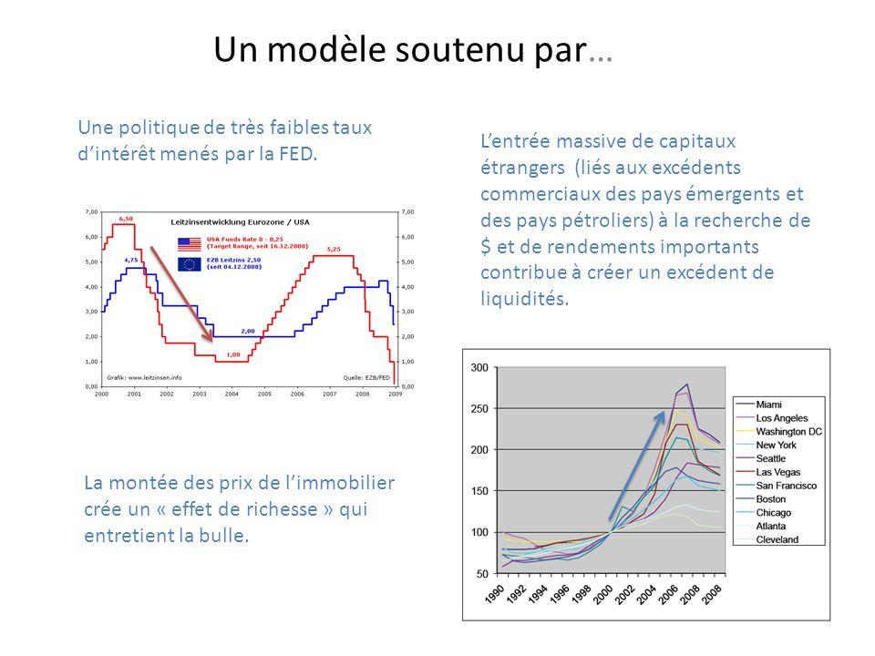 Un modèle soutenu par… Une politique de très faibles taux dintérêt menés par la FED. Lentrée massive de capitaux étrangers (liés aux excédents commerc