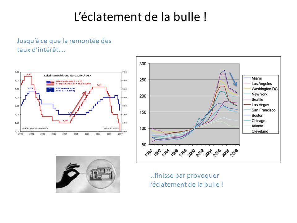 Léclatement de la bulle ! Jusquà ce que la remontée des taux dintérêt…. …finisse par provoquer léclatement de la bulle !