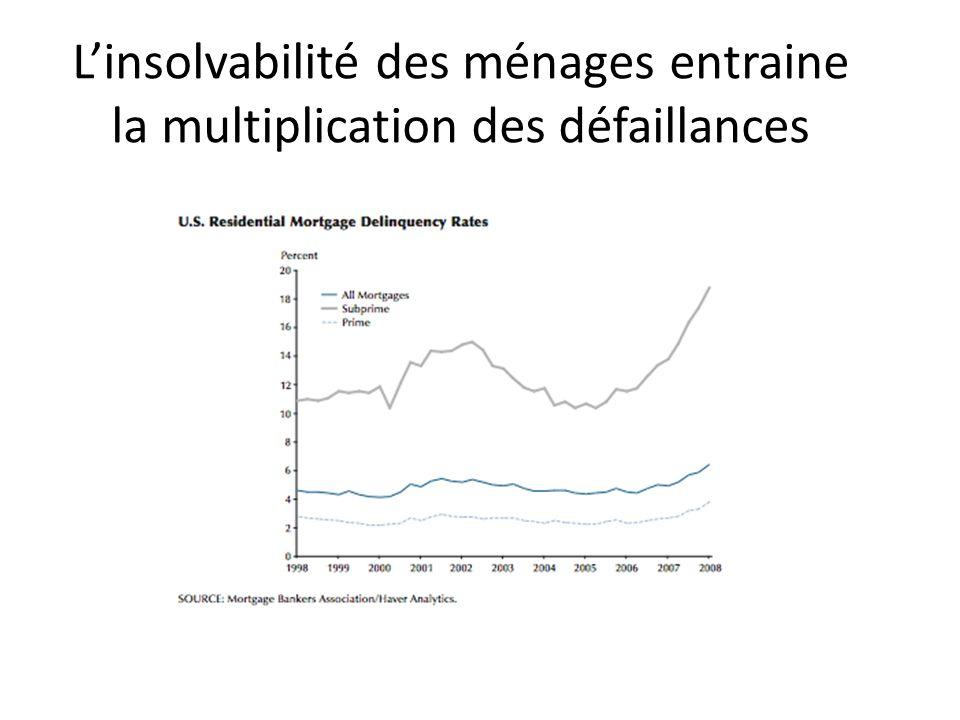 Linsolvabilité des ménages entraine la multiplication des défaillances