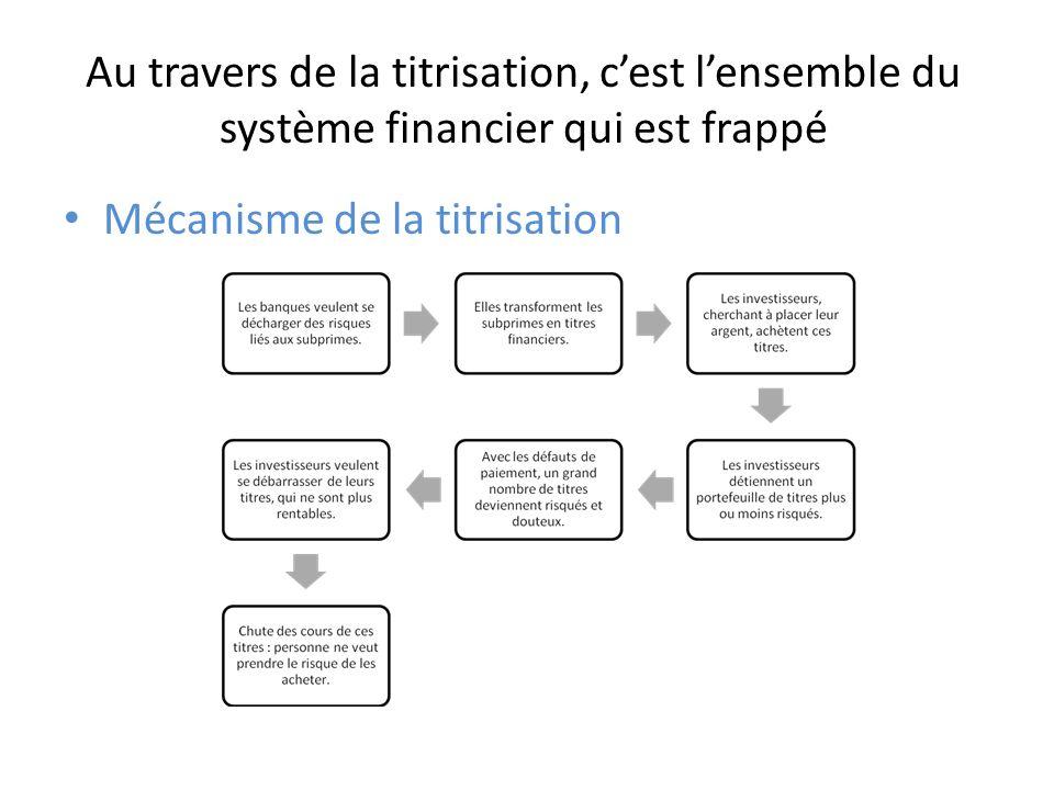 Au travers de la titrisation, cest lensemble du système financier qui est frappé Mécanisme de la titrisation