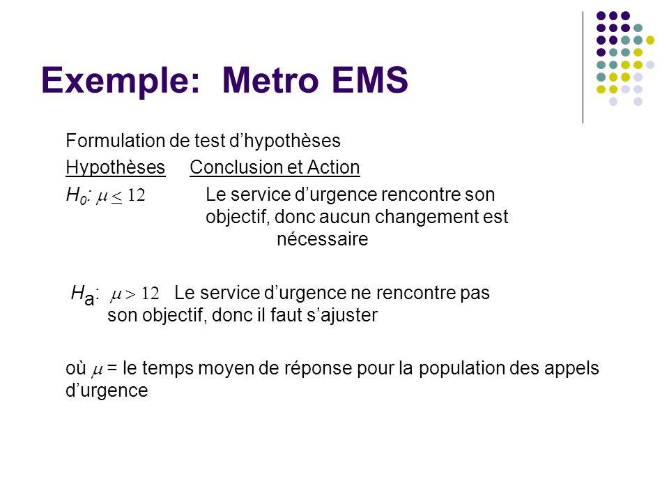 Exemple: Metro EMS Formulation de test dhypothèses Hypothèses Conclusion et Action H 0 : Le service durgence rencontre son objectif, donc aucun change