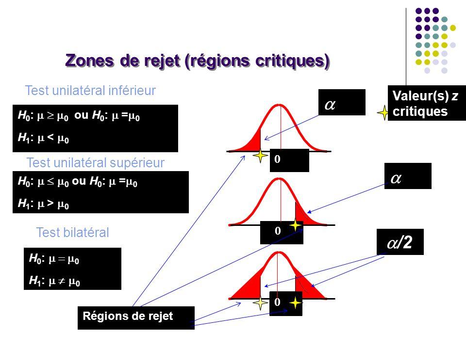 Zones de rejet (régions critiques) /2 Régions de rejet Valeur(s) z critiques H 0 : 0 ou H 0 : = 0 H 1 : < 0 H 0 : 0 ou H 0 : = 0 H 1 : > 0 H 0 : 0 H 1